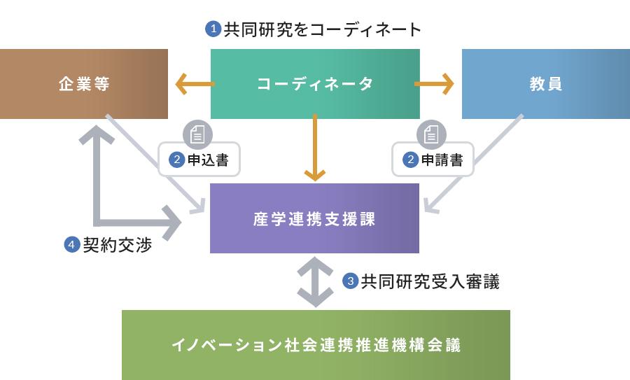 契約締結~終了までの流れ図