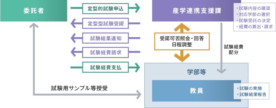 定型的試験の利用手順